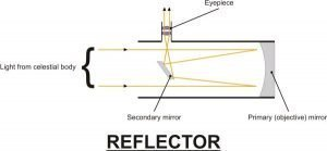 Diagrammatic description of working of a Reflector telescope