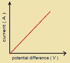 Graphical representation of the Ohm's law