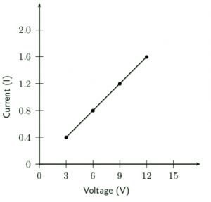ohm's law - linear behaviour