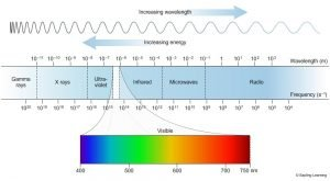 Elecotomagnetic Spectrum