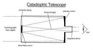 Diagrammatic description of working of a Compound /catadioptricscope telescope