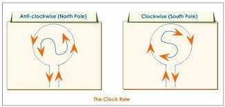 Clock-rule