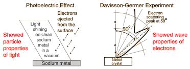 Wave-particle duality Image Courtesy: hyperphysics.edu