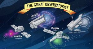 NASA's 4 great observatories | The Secrets Of The Universe