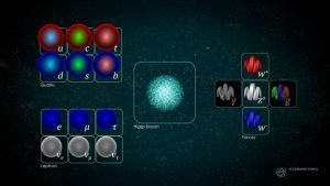Standard model of particle physics - The Secrets Of The Universe