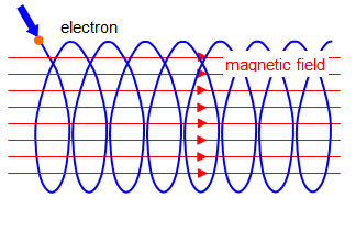Helical path of a charged particle in magnetic field lines