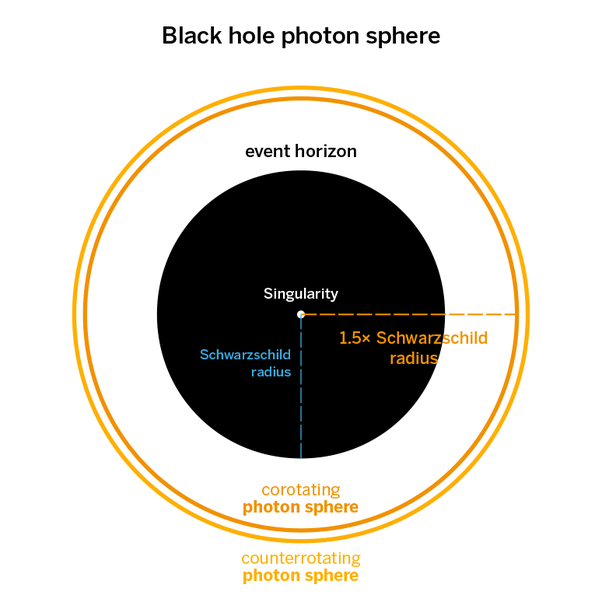 Everything You Should Know About Black Holes 2
