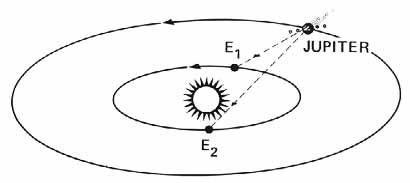 How One Man Calculated The Speed Of Light Using A Moon of Jupiter? 3