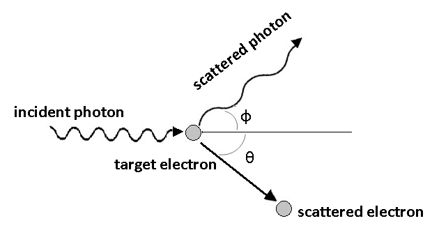 What Is Compton Effect And Why Is It So Important In Quantum Physics? 3