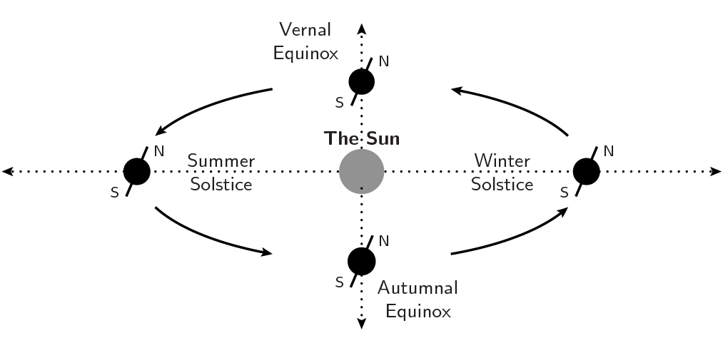 Autumn Equinox September 2020