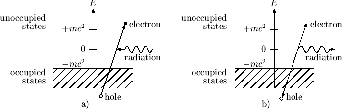 Combining Special Relativity And Quantum Mechanics: The Discovery Of Antimatter. 2