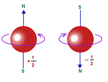 Spin of an electron