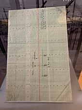 Chart on which Burnell first recognised evidence of a pulsar (Image : wikipedia)